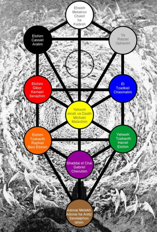 Holy Names And The Tree Of Life Hermetic Kabbalah 1069984 Hd Wallpaper Backgrounds Download The kabbalistic tree of life. holy names and the tree of life